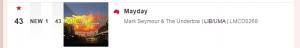 Mayday Chart